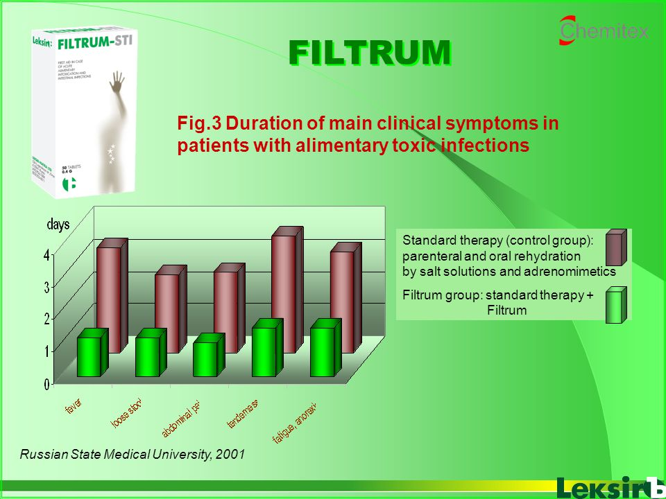 Fig.3 Duration of main clinical symptoms in patients with alimentary toxic infections FILTRUM Russian State Medical University, 2001 Standard therapy