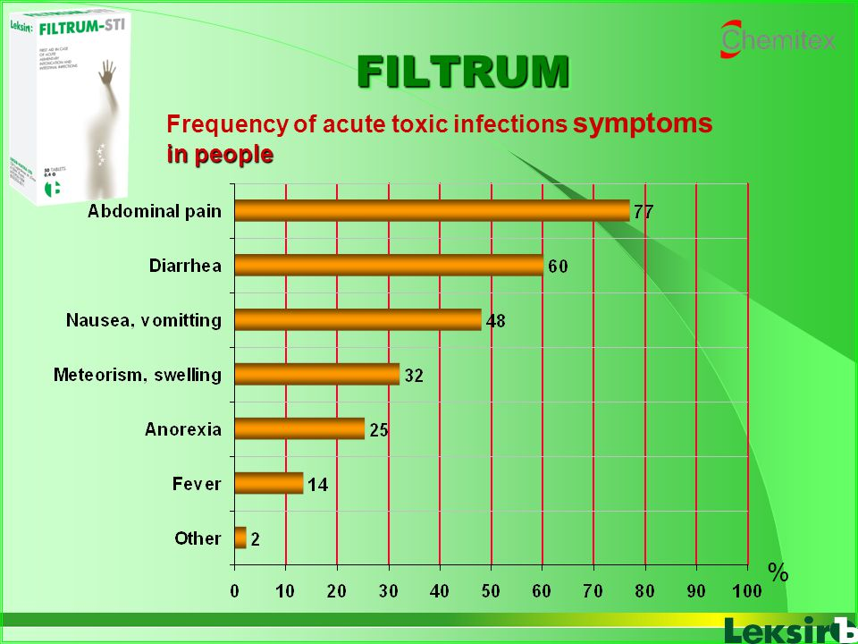 FILTRUMFILTRUM Frequency of acute toxic infections symptoms in people %
