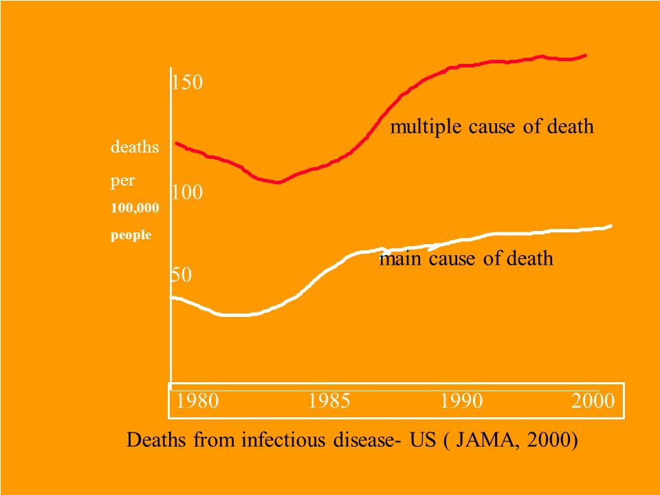 deaths per 100,000 people 1980198519902000 50 100 150 multiple cause of death main cause of death Deaths from infectious disease- US ( JAMA, 2000)