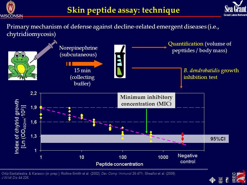 Skin peptide assay: technique Ortiz-Santaliestra & Karasov (in prep.); Rollins-Smith et al. (2002) Dev Comp Immunol 26:471; Sheafor et al. (2008) J Wi