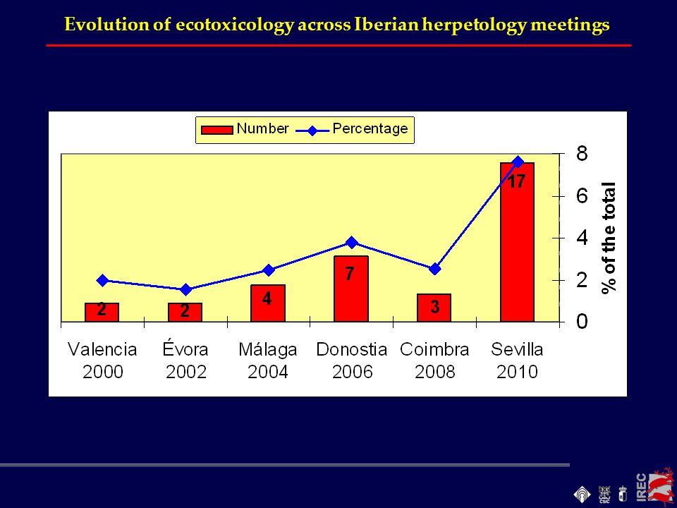 Evolution of ecotoxicology across Iberian herpetology meetings