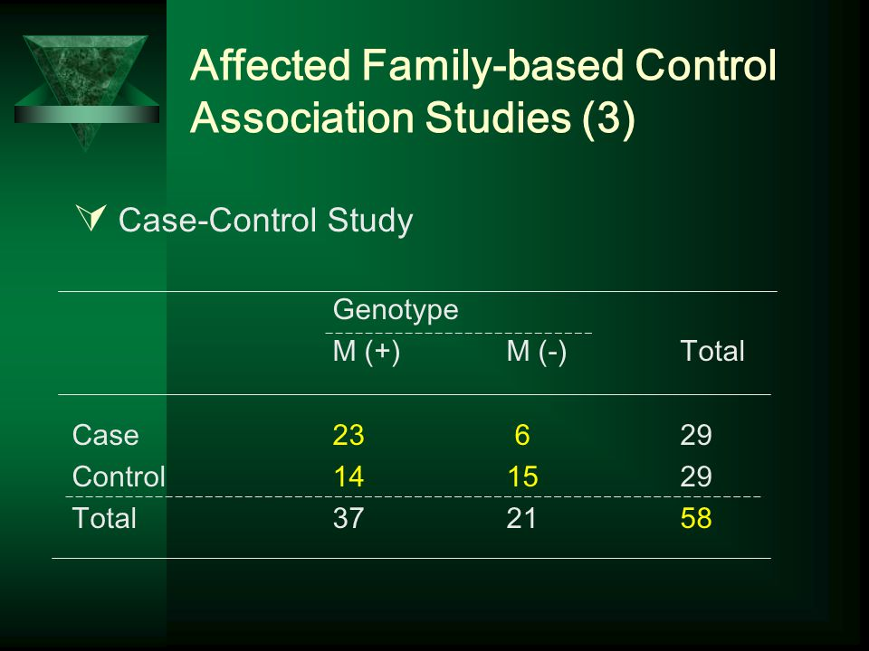 Affected Family-based Control Association Studies (3)  Case-Control Study Genotype M (+)M (-) Total Case23 629 Control 141529 Total37 2158