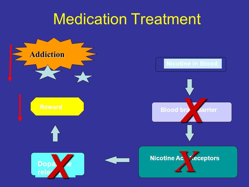Nicotine in Blood Blood brain Barrier Nicotine Ach Receptors Dopamine release Addiction X Reward X X Medication Treatment