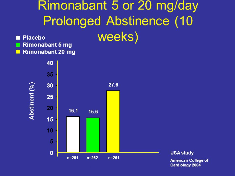 Rimonabant 5 or 20 mg/day Prolonged Abstinence (10 weeks) n=261 n=262 16.1 15.6 27.6 0 5 10 15 20 25 30 35 40 ITT Abstinent (%) P=.004 OR=2.0 - 95% CI=[1.296; 3.046] Placebo Rimonabant 5 mg Rimonabant 20 mg USA study American College of Cardiology 2004