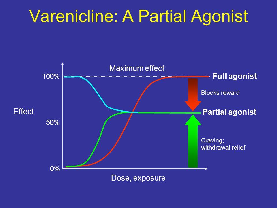 Dose, exposure Effect Maximum effect 0% 100% 50% Partial agonist Full agonist Varenicline: A Partial Agonist Craving; withdrawal relief Blocks reward