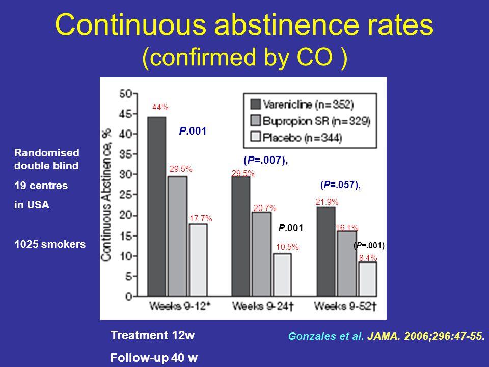 Continuous abstinence rates (confirmed by CO ) P.001 (P=.007), (P=.057), (P=.001) P.001 Gonzales et al.