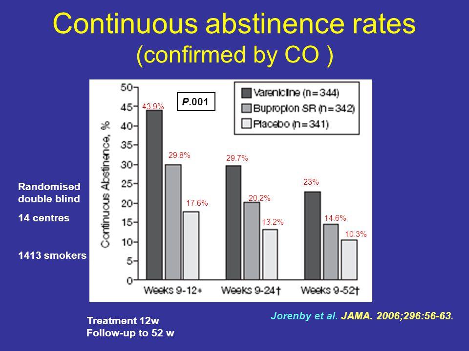 Continuous abstinence rates (confirmed by CO ) P.001 Jorenby et al.