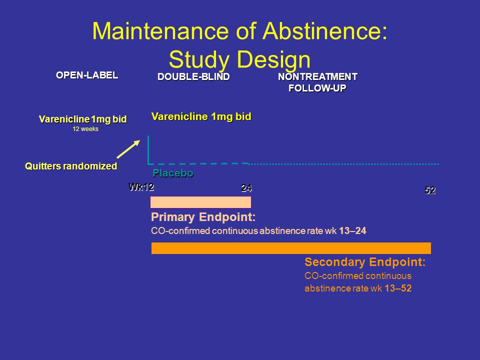 Maintenance of Abstinence: Study Design Secondary Endpoint: CO-confirmed continuous abstinence rate wk 13–52 Wk12 Wk12 24 24 52 52 NONTREATMENTFOLLOW-UPDOUBLE-BLIND OPEN-LABEL Primary Endpoint: CO-confirmed continuous abstinence rate wk 13–24 Varenicline 1mg bid Placebo Quitters randomized 12 weeks
