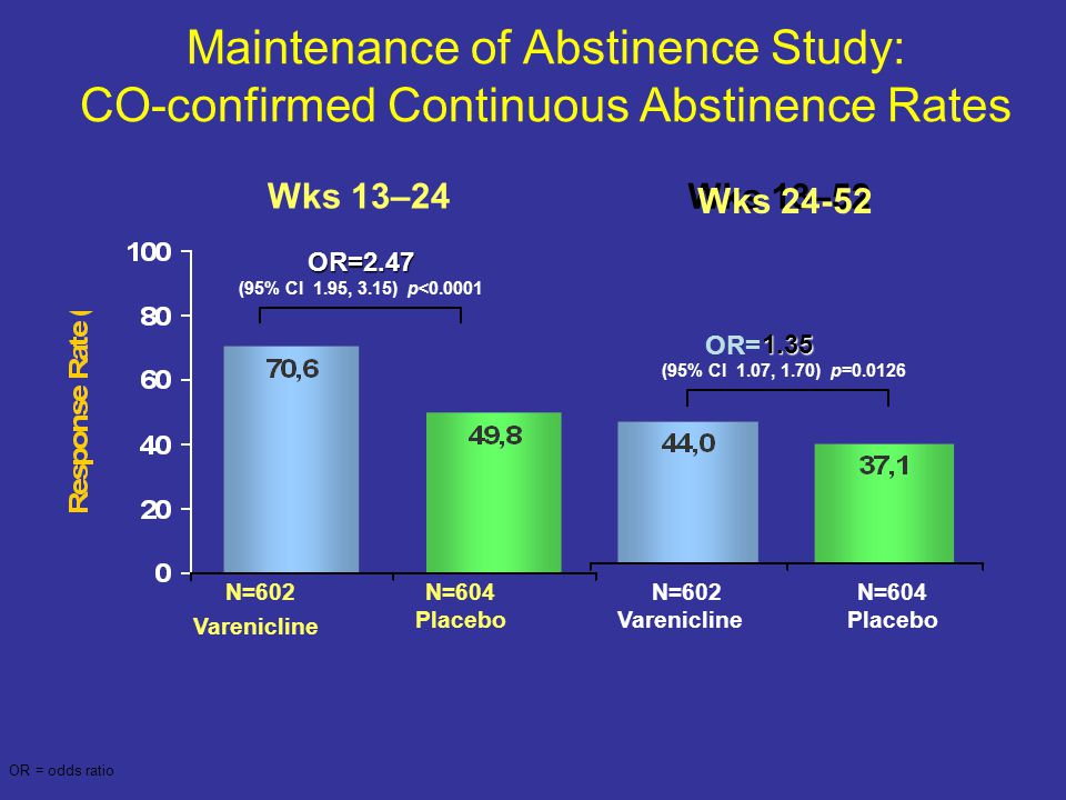 Maintenance of Abstinence Study: CO-confirmed Continuous Abstinence Rates N=602 Varenicline N=604 Placebo N=602 Varenicline N=604 Placebo Wks 13–24 OR=2.47 (95% CI 1.95, 3.15) p<0.0001 1.35 Wks 13–52 OR= OR = odds ratio (95% CI 1.07, 1.70) p=0.0126 Wks 24-52