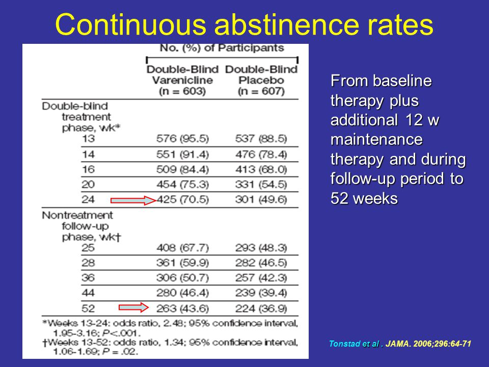 Continuous abstinence rates From baseline therapy plus additional 12 w maintenance therapy and during follow-up period to 52 weeks et al.