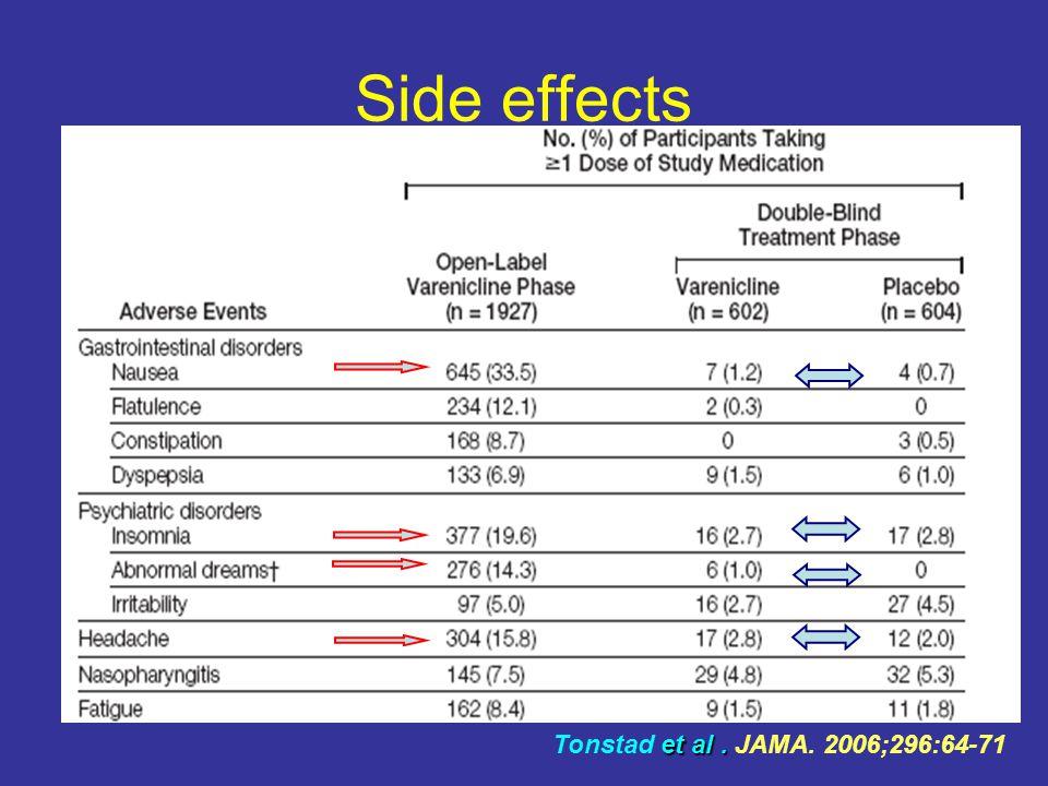 Side effects et al. Tonstad et al. JAMA. 2006;296:64-71