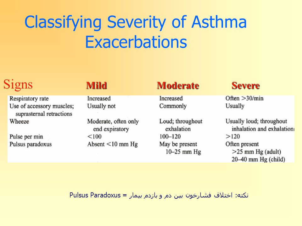 Classifying Severity of Asthma Exacerbations Mild Moderate Severe Signs Mild Moderate Severe نکته: اختلاف فشارخون بین دم و بازدم بیمار = Pulsus Paradoxus