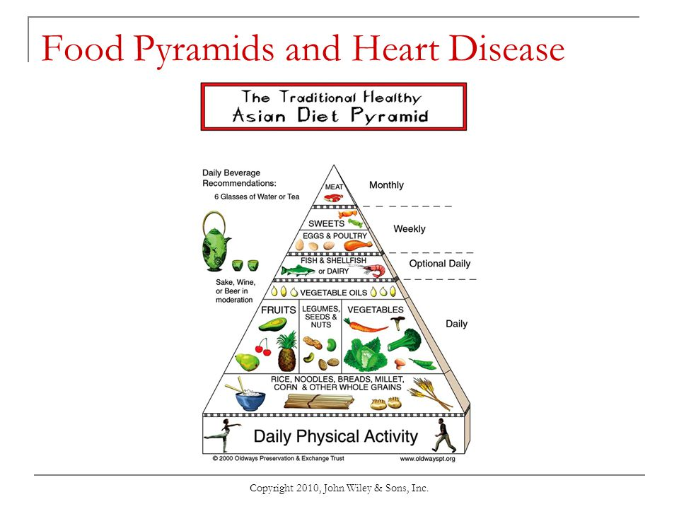 Copyright 2010, John Wiley & Sons, Inc. Food Pyramids and Heart Disease