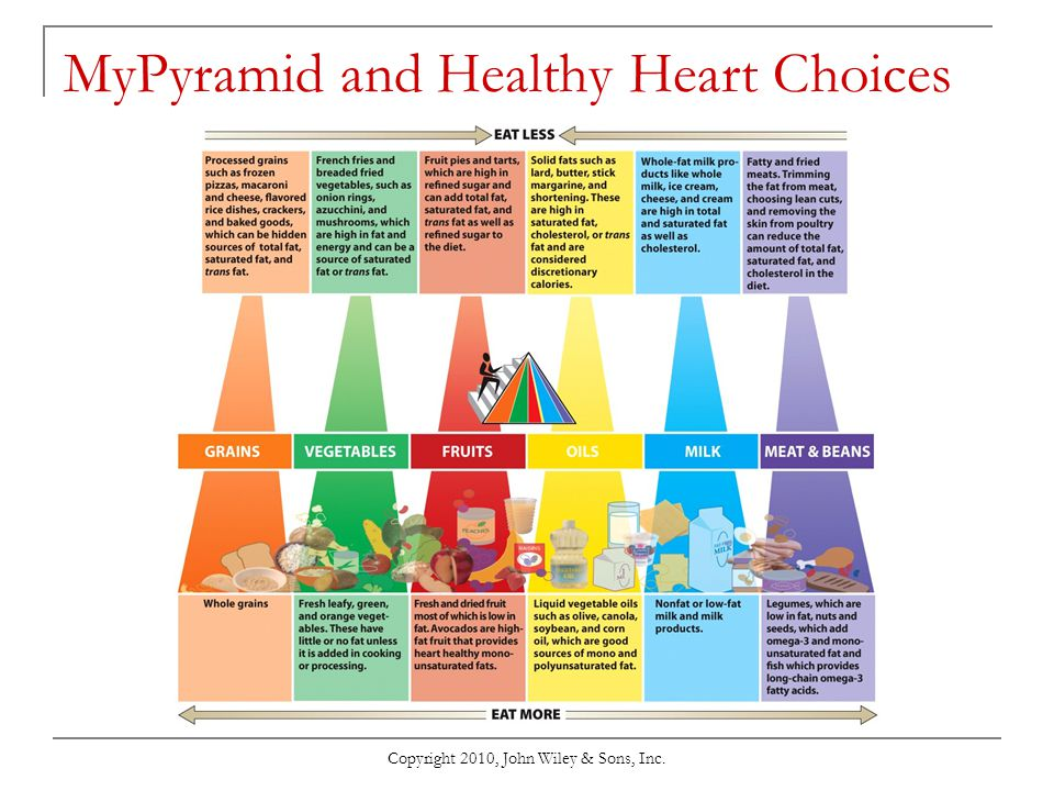 Copyright 2010, John Wiley & Sons, Inc. MyPyramid and Healthy Heart Choices