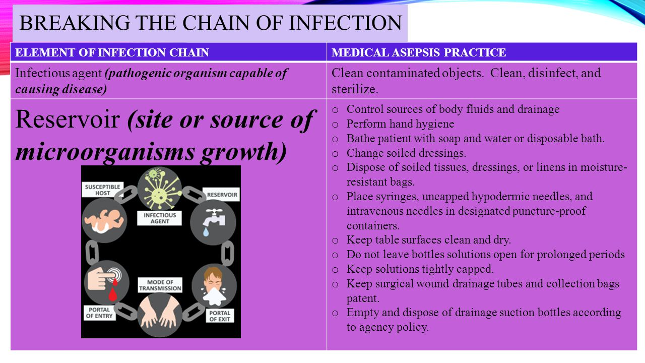 BREAKING THE CHAIN OF INFECTION – CONT'D ELEMENT OF INFECTION CHAINMEDICAL ASEPSIS PRACTICES Portal of exit (means by which microorganisms leave a site) Respiratory: o Avoid talking, sneezing, or coughing directly over wound or sterile dressing field.