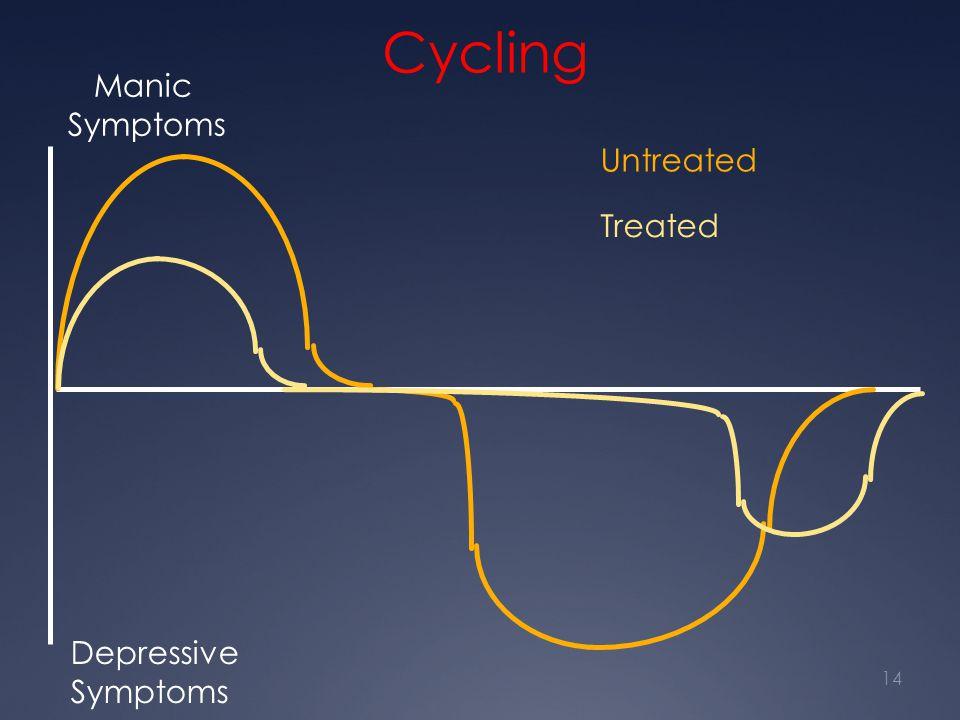 Cycling Untreated Treated Manic Symptoms Depressive Symptoms 14