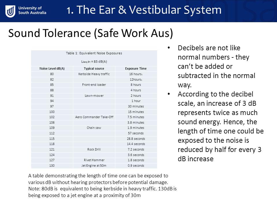 1. The Ear & Vestibular System Sound Tolerance (Safe Work Aus) Table 1: Equivalent Noise Exposures L Aeq,8h = 85 dB(A) Noise Level dB(A) Typical sourc