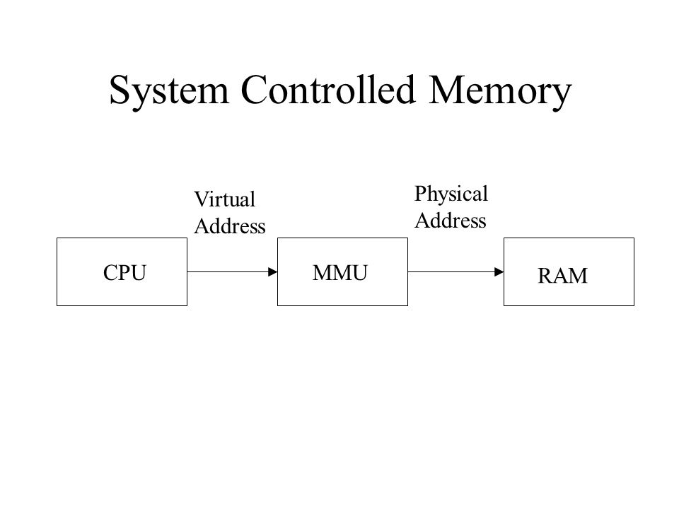 System Controlled Memory CPUMMU RAM Virtual Address Physical Address
