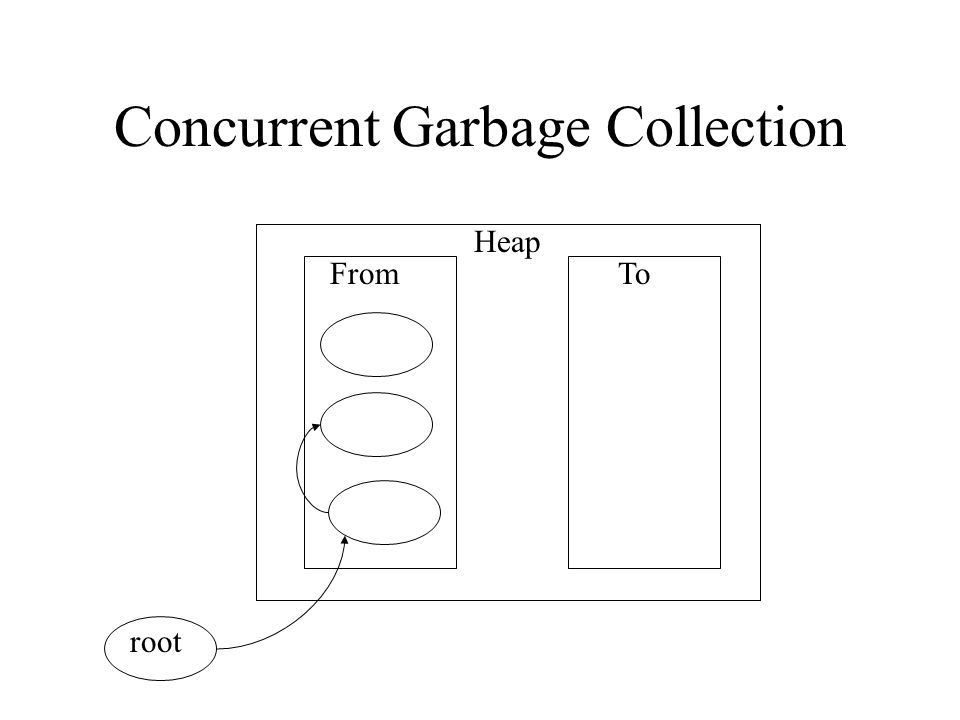 Concurrent Garbage Collection Heap FromTo root