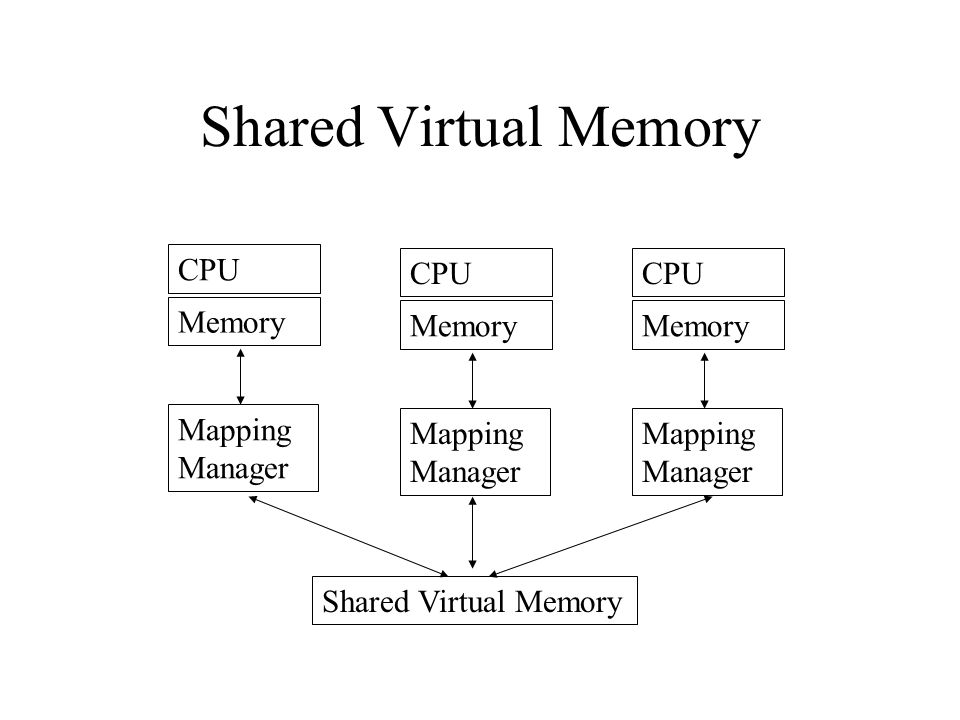 Shared Virtual Memory CPU Memory Mapping Manager Shared Virtual Memory CPU Memory Mapping Manager CPU Memory Mapping Manager