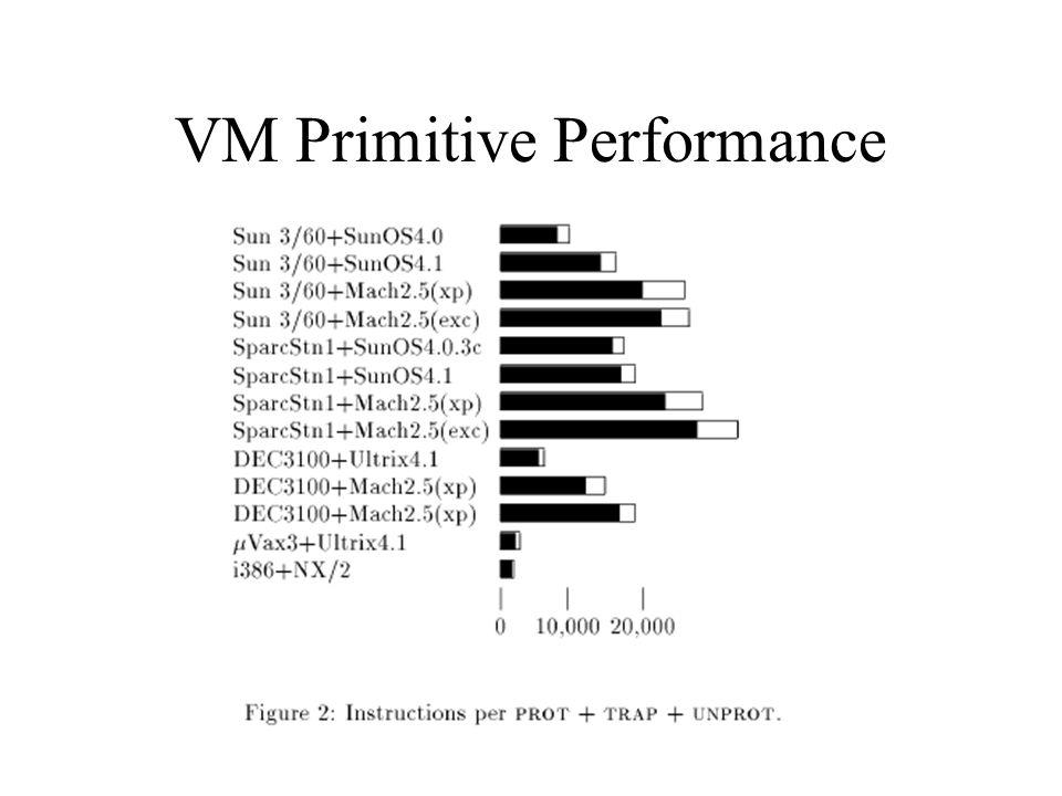 VM Primitive Performance