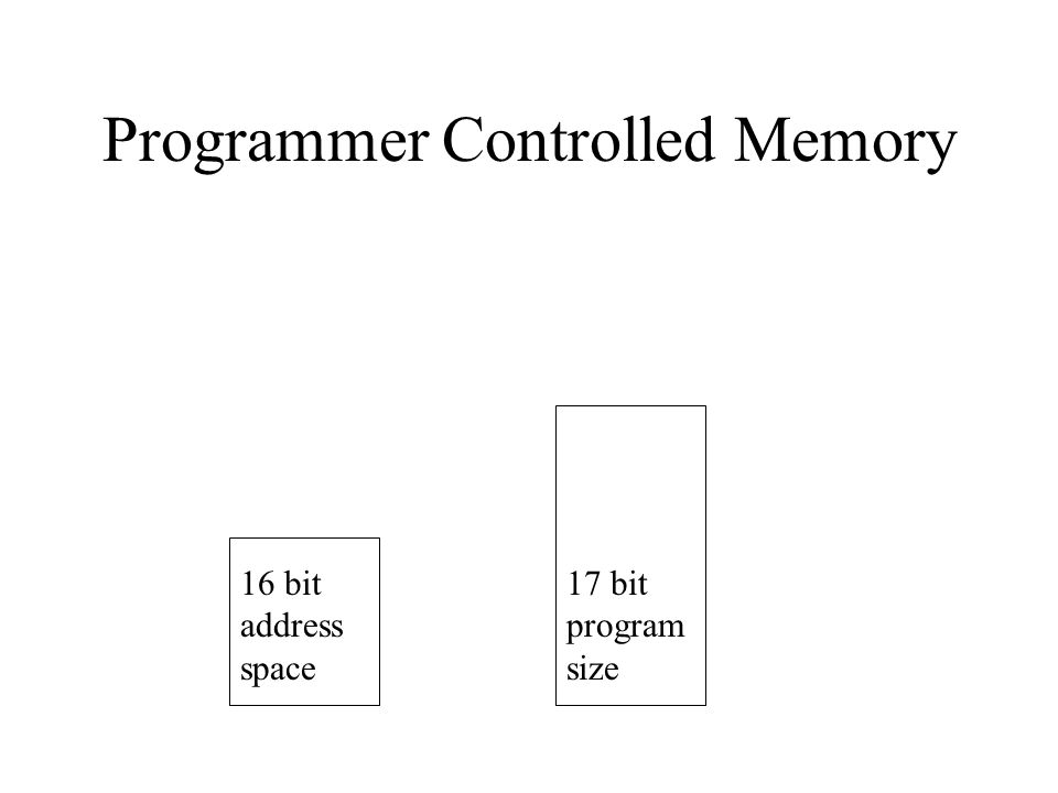 Programmer Controlled Memory 16 bit address space 17 bit program size