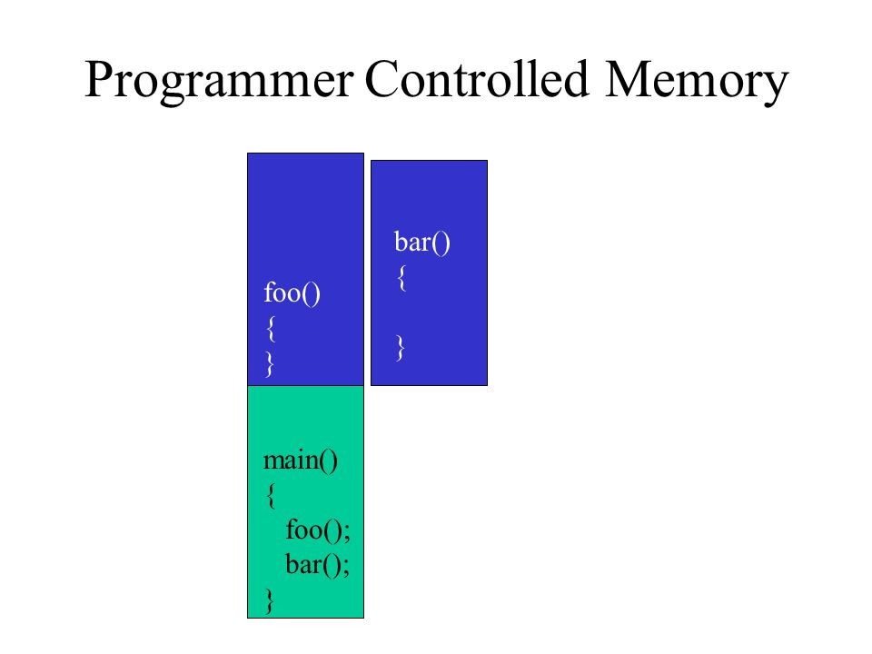 Programmer Controlled Memory foo() { } bar() { } main() { foo(); bar(); }