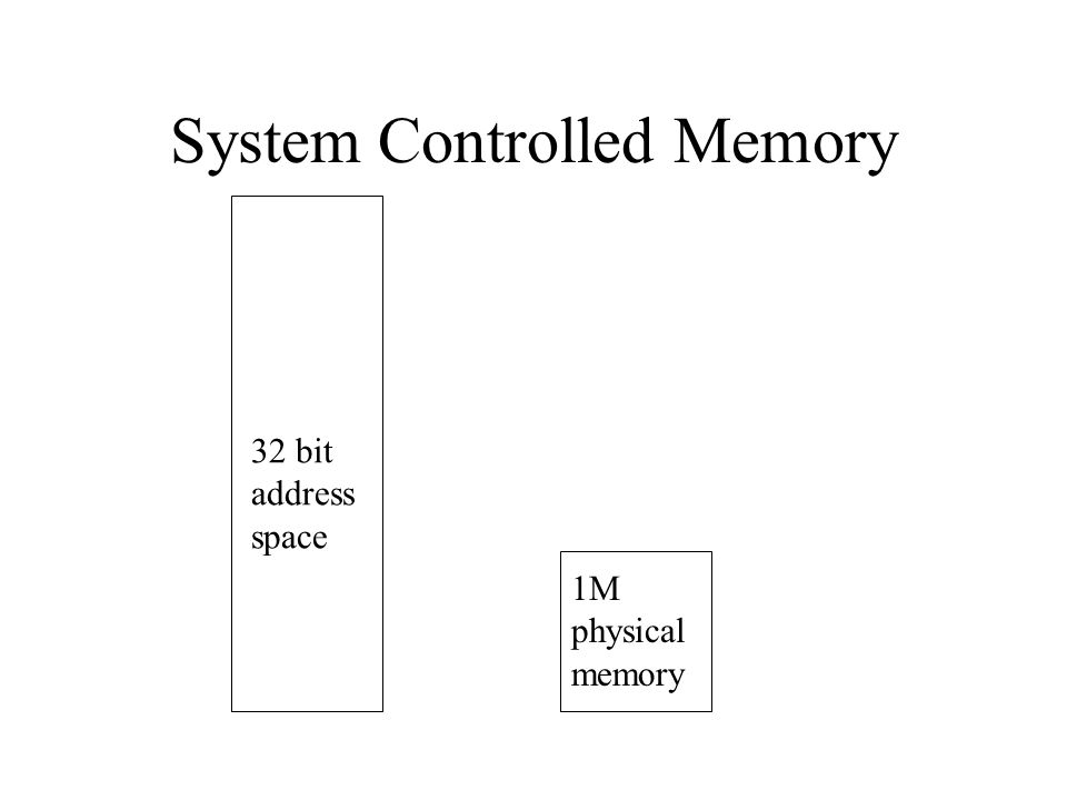 System Controlled Memory 32 bit address space 1M physical memory