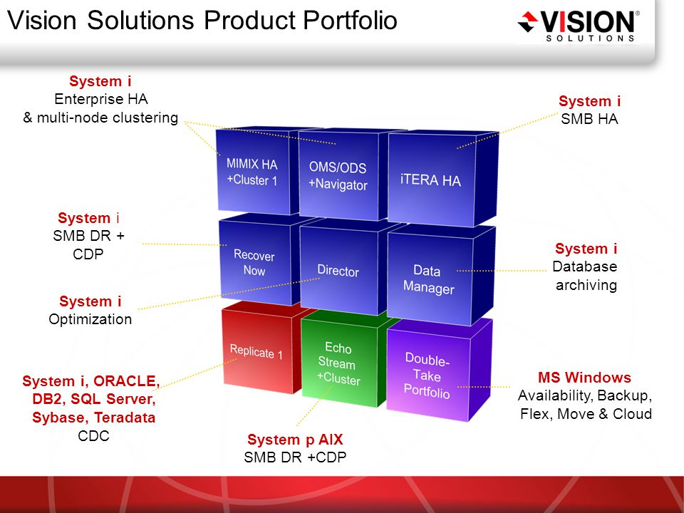 System i Enterprise HA & multi-node clustering System i SMB HA System i Database archiving System i Optimization System i SMB DR + CDP System i, ORACLE, DB2, SQL Server, Sybase, Teradata CDC System p AIX SMB DR +CDP MS Windows Availability, Backup, Flex, Move & Cloud Vision Solutions Product Portfolio