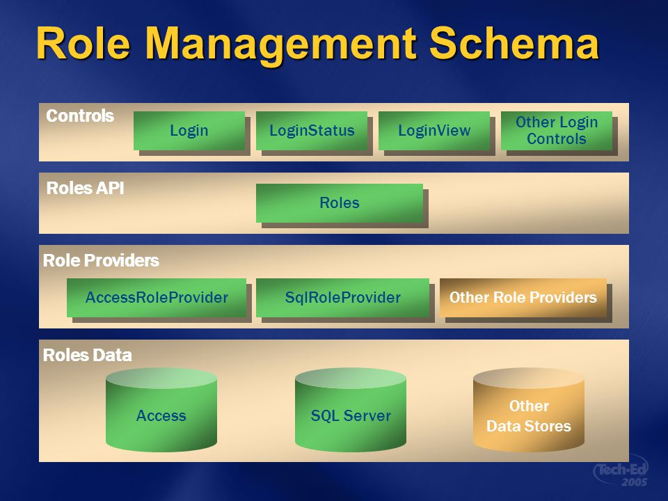 Role Management Schema Roles API Roles Data Access Other Data Stores Controls Login LoginStatus LoginView AccessRoleProvider Other Role Providers Role Providers Roles SqlRoleProvider SQL Server Other Login Controls Other Login Controls