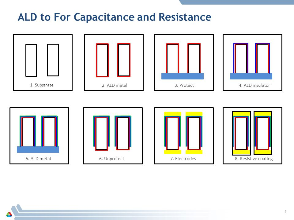 ALD to For Capacitance and Resistance 4 2. ALD metal 1. Substrate 4. ALD insulator3. Protect 5. ALD metal6. Unprotect7. Electrodes8. Resistive coating