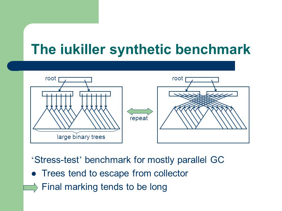 The iukiller synthetic benchmark ' Stress-test ' benchmark for mostly parallel GC Trees tend to escape from collector Final marking tends to be long root large binary trees repeat