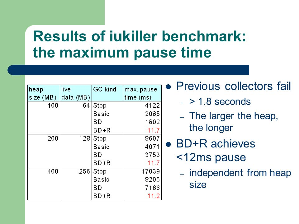Results of iukiller benchmark: the maximum pause time Previous collectors fail – > 1.8 seconds – The larger the heap, the longer BD+R achieves <12ms pause – independent from heap size