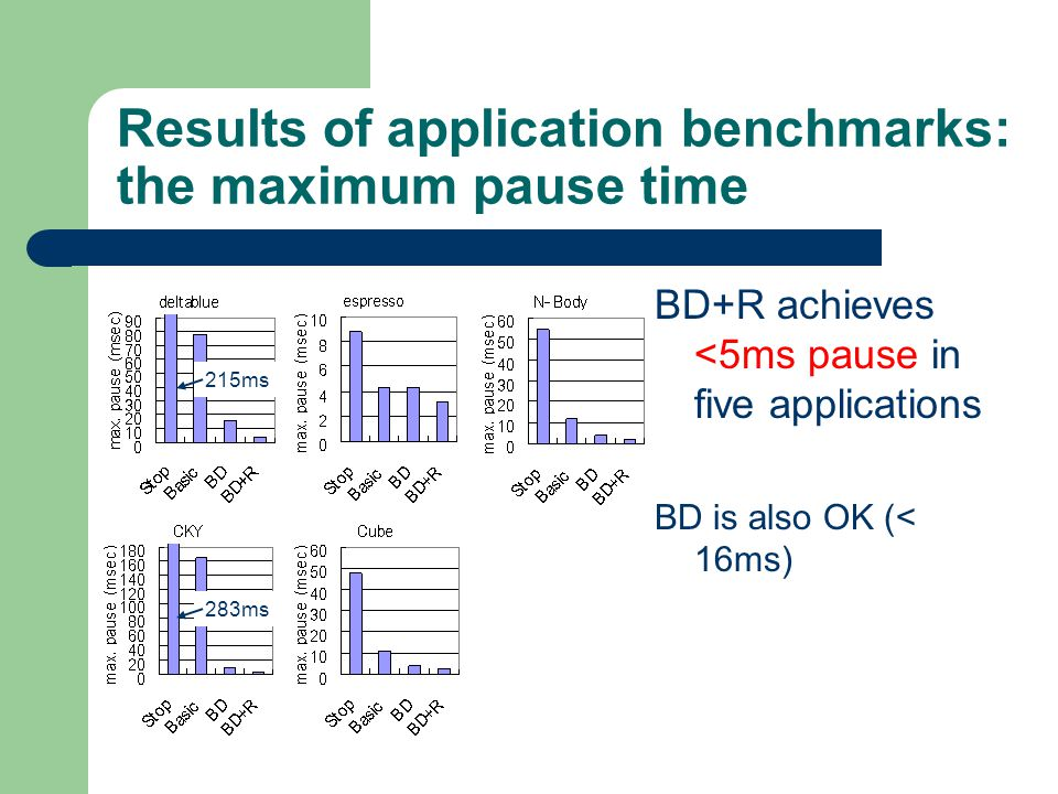 Results of application benchmarks: the maximum pause time BD+R achieves <5ms pause in five applications BD is also OK (< 16ms) 215ms 283ms