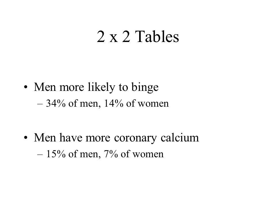2 x 2 Tables Men more likely to binge –34% of men, 14% of women Men have more coronary calcium –15% of men, 7% of women