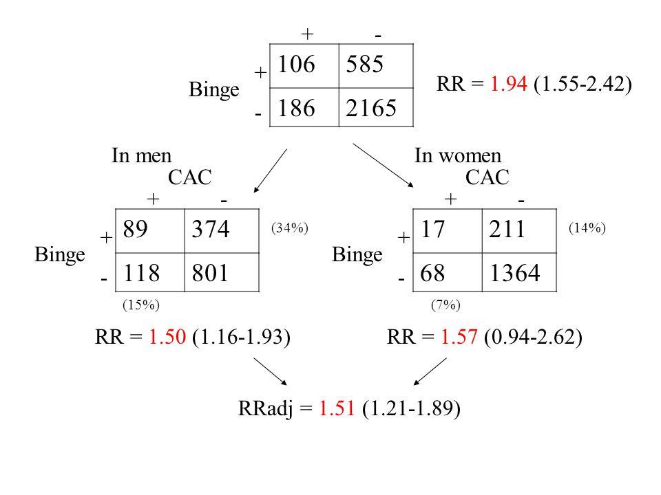 106585 1862165 Binge + - +-+- 89374 118801 CAC Binge + - +-+- 17211 681364 CAC Binge + - +-+- In menIn women (34%)(14%) (15%)(7%) RR = 1.57 (0.94-2.62)RR = 1.50 (1.16-1.93) RR = 1.94 (1.55-2.42) RRadj = 1.51 (1.21-1.89)