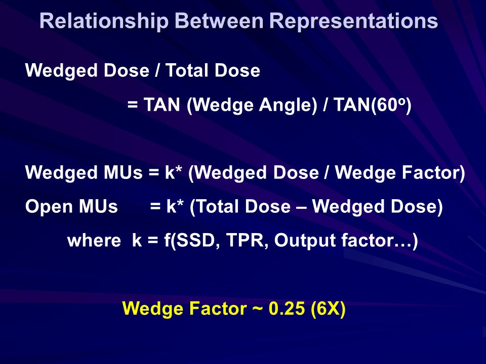 Relationship Between Representations Wedged Dose / Total Dose = TAN (Wedge Angle) / TAN(60 o ) Wedged MUs = k* (Wedged Dose / Wedge Factor) Open MUs = k* (Total Dose – Wedged Dose) where k = f(SSD, TPR, Output factor…) Wedge Factor ~ 0.25 (6X)