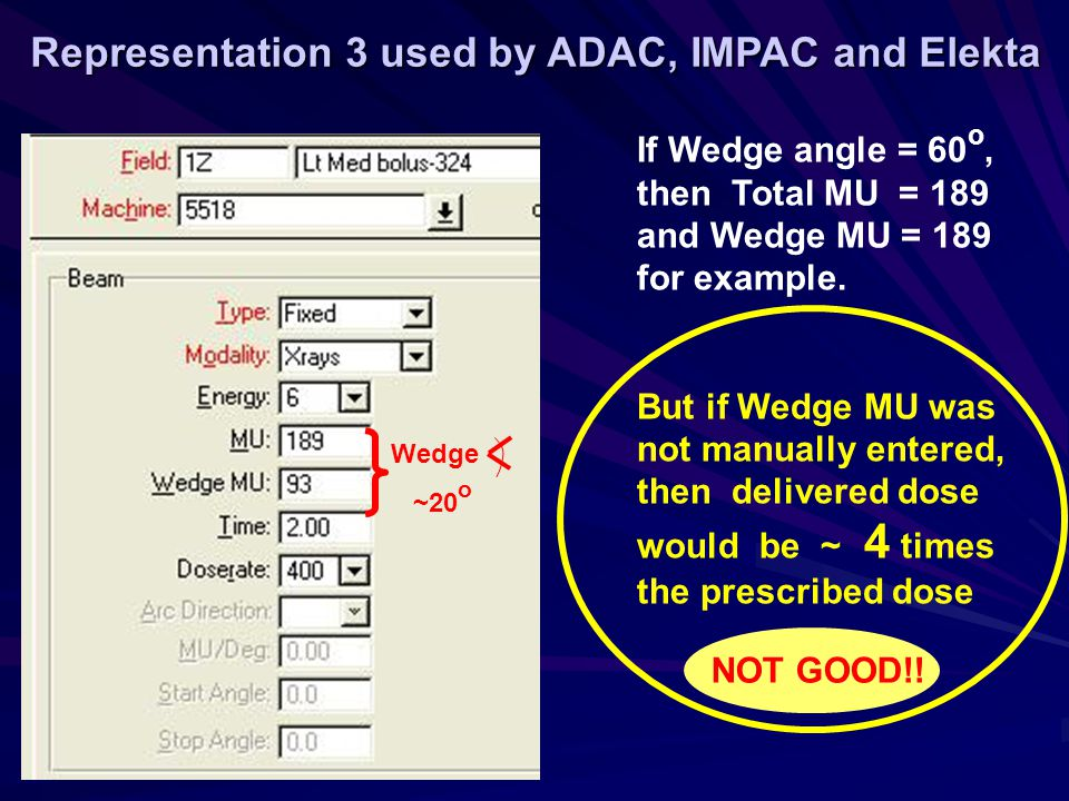 Representation 3 used by ADAC, IMPAC and Elekta Wedge ~20 o If Wedge angle = 60 o, then Total MU = 189 and Wedge MU = 189 for example.