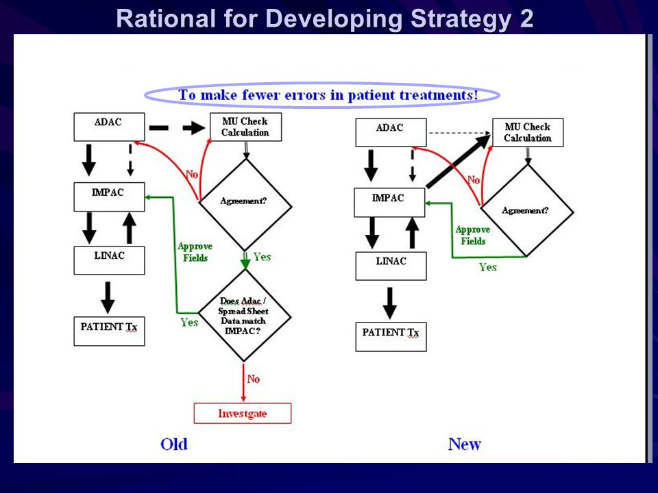 Rational for Developing Strategy 2