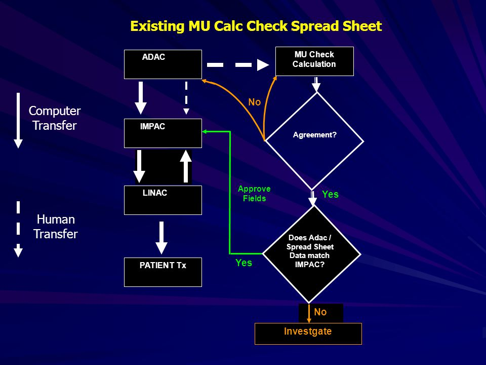 Existing MU Calc Check Spread Sheet No ADAC IMPAC LINAC PATIENT Tx Yes Approve Fields Investgate No MU Check Calculation Does Adac / Spread Sheet Data match IMPAC.