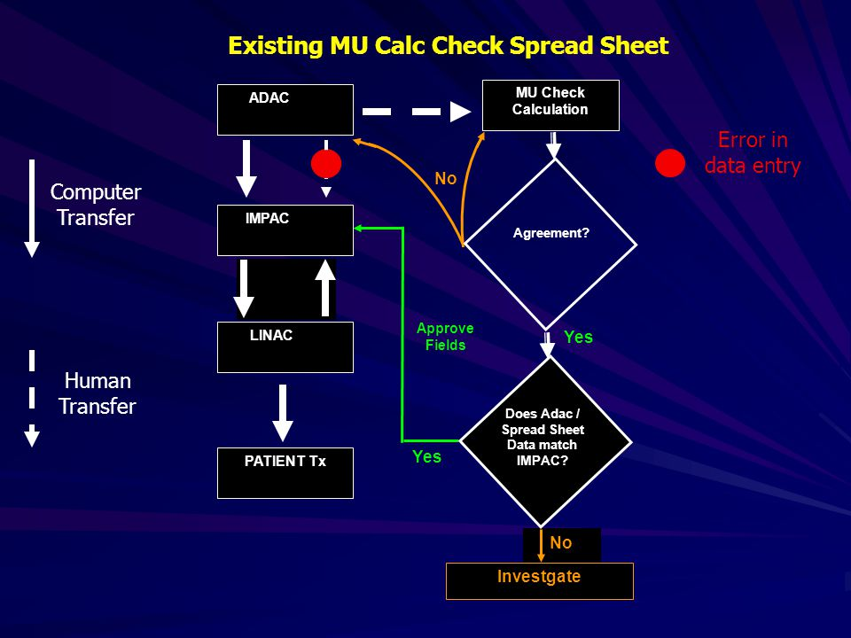 Existing MU Calc Check Spread Sheet No Error in data entry ADAC IMPAC LINAC PATIENT Tx Yes Approve Fields Investgate No MU Check Calculation Does Adac / Spread Sheet Data match IMPAC.