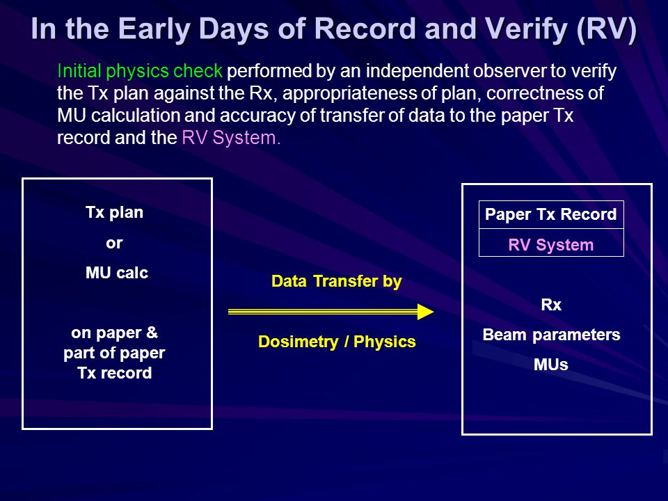 Initial physics check performed by an independent observer to verify the Tx plan against the Rx, appropriateness of plan, correctness of MU calculation and accuracy of transfer of data to the paper Tx record and the RV System.