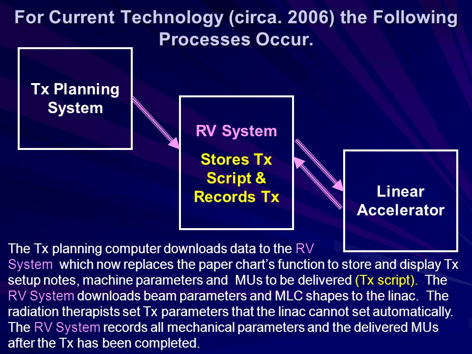 Initial physics check performed by an independent observer to verify the Tx plan against the Rx, appropriateness of plan, correctness of MU calculation and accuracy of transfer of data to the RV System.