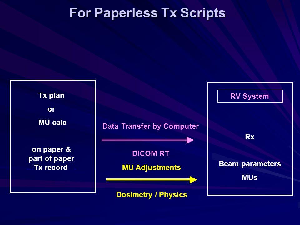 Existing MU Calc Check Spread Sheet No ADAC IMPAC LINAC PATIENT Tx Yes Approve Fields Investgate No MU Check Calculation Does Adac / Spread Sheet Data match IMPAC.
