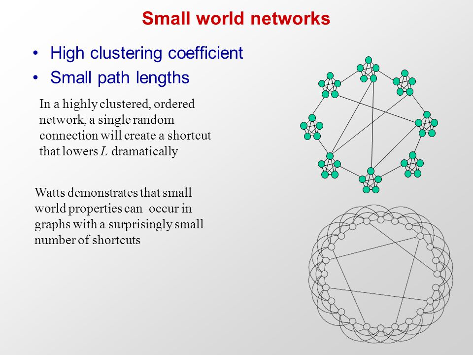 In a highly clustered, ordered network, a single random connection will create a shortcut that lowers L dramatically Watts demonstrates that small wor