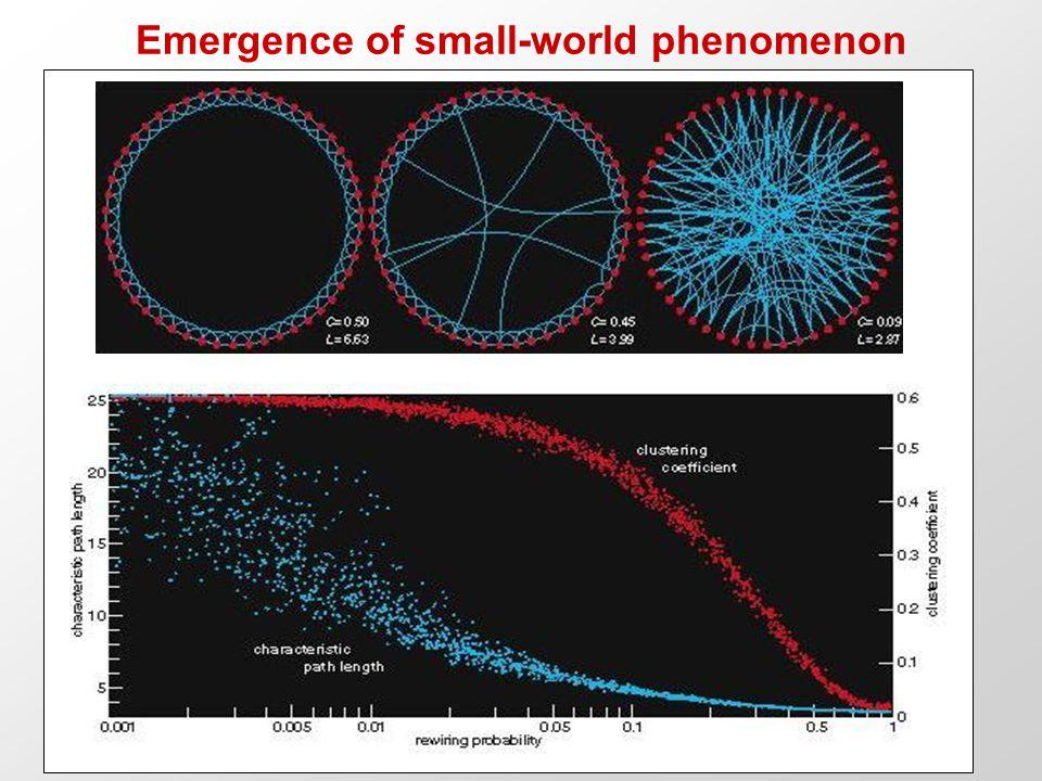Emergence of small-world phenomenon