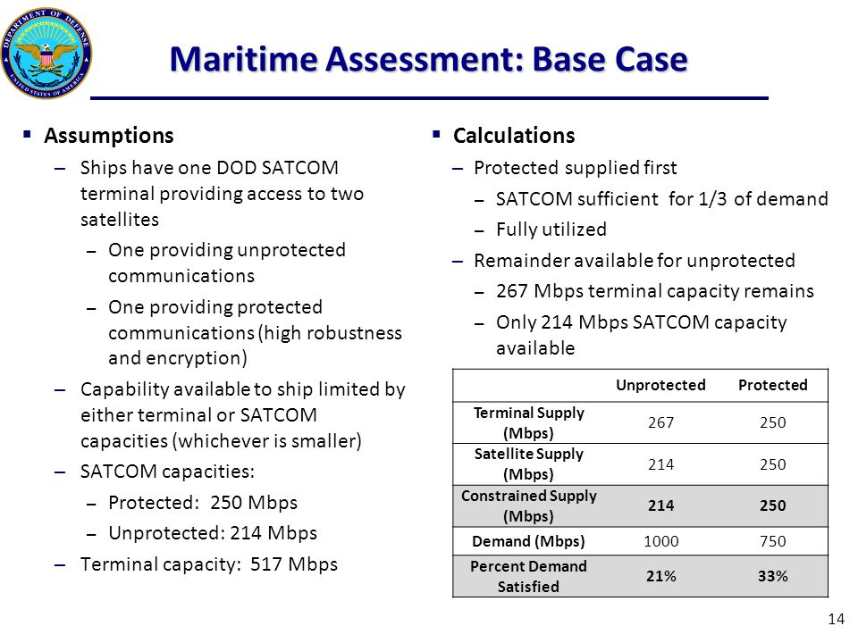 Maritime Assessment: Base Case  Assumptions ─Ships have one DOD SATCOM terminal providing access to two satellites – One providing unprotected communications – One providing protected communications (high robustness and encryption) ─Capability available to ship limited by either terminal or SATCOM capacities (whichever is smaller) ─SATCOM capacities: – Protected: 250 Mbps – Unprotected: 214 Mbps ─Terminal capacity: 517 Mbps  Calculations ─Protected supplied first – SATCOM sufficient for 1/3 of demand – Fully utilized ─Remainder available for unprotected – 267 Mbps terminal capacity remains – Only 214 Mbps SATCOM capacity available UnprotectedProtected Terminal Supply (Mbps) 267250 Satellite Supply (Mbps) 214250 Constrained Supply (Mbps) 214250 Demand (Mbps)1000750 Percent Demand Satisfied 21%33% 14