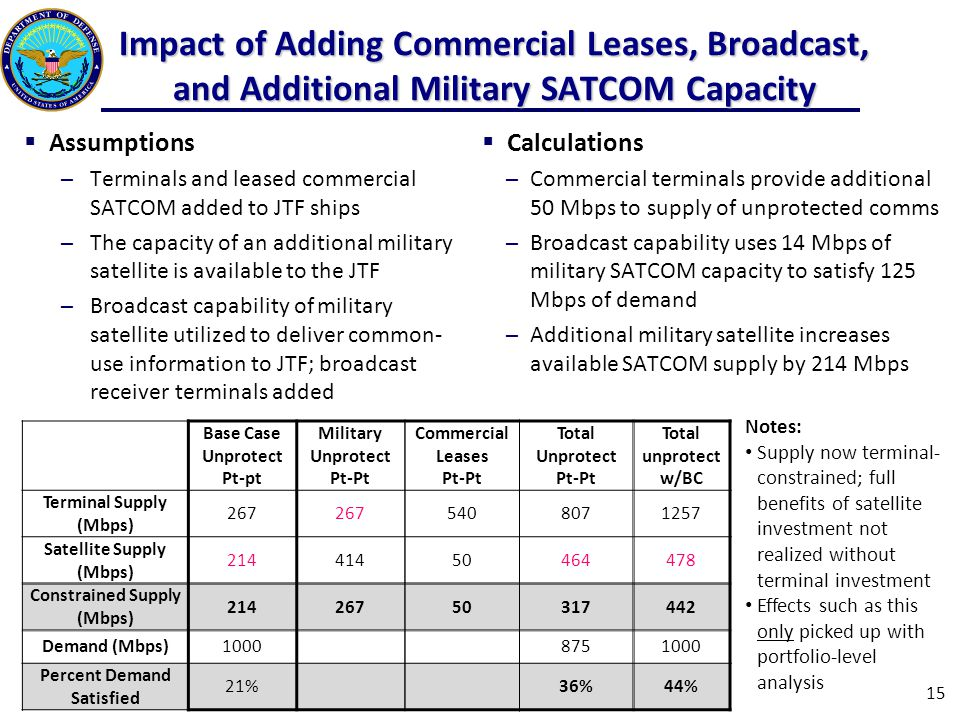 Impact of Adding Commercial Leases, Broadcast, and Additional Military SATCOM Capacity  Assumptions ─Terminals and leased commercial SATCOM added to JTF ships ─The capacity of an additional military satellite is available to the JTF ─Broadcast capability of military satellite utilized to deliver common- use information to JTF; broadcast receiver terminals added  Calculations ─Commercial terminals provide additional 50 Mbps to supply of unprotected comms ─Broadcast capability uses 14 Mbps of military SATCOM capacity to satisfy 125 Mbps of demand ─Additional military satellite increases available SATCOM supply by 214 Mbps Base Case Unprotect Pt-pt Military Unprotect Pt-Pt Commercial Leases Pt-Pt Total Unprotect Pt-Pt Total unprotect w/BC Terminal Supply (Mbps) 267 5408071257 Satellite Supply (Mbps) 21441450464478 Constrained Supply (Mbps) 21426750317442 Demand (Mbps)10008751000 Percent Demand Satisfied 21%36%44% Notes: Supply now terminal- constrained; full benefits of satellite investment not realized without terminal investment Effects such as this only picked up with portfolio-level analysis 15
