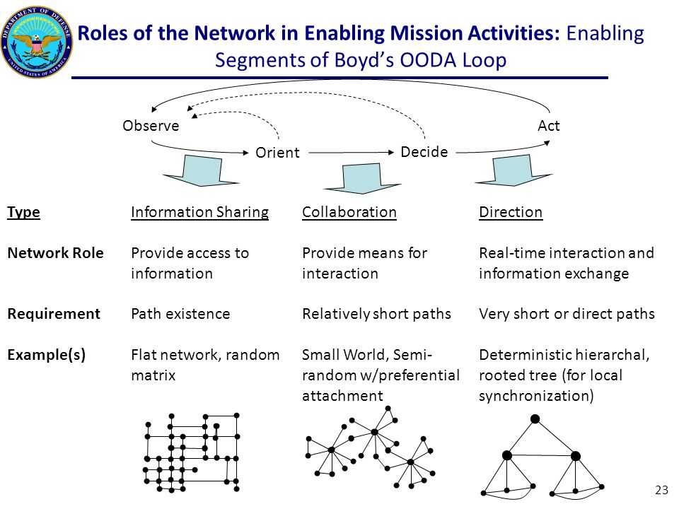 Roles of the Network in Enabling Mission Activities: Enabling Segments of Boyd's OODA Loop Observe Orient Decide Act Information Sharing Provide access to information Path existence Flat network, random matrix Collaboration Provide means for interaction Relatively short paths Small World, Semi- random w/preferential attachment Direction Real-time interaction and information exchange Very short or direct paths Deterministic hierarchal, rooted tree (for local synchronization) Type Network Role Requirement Example(s) 23