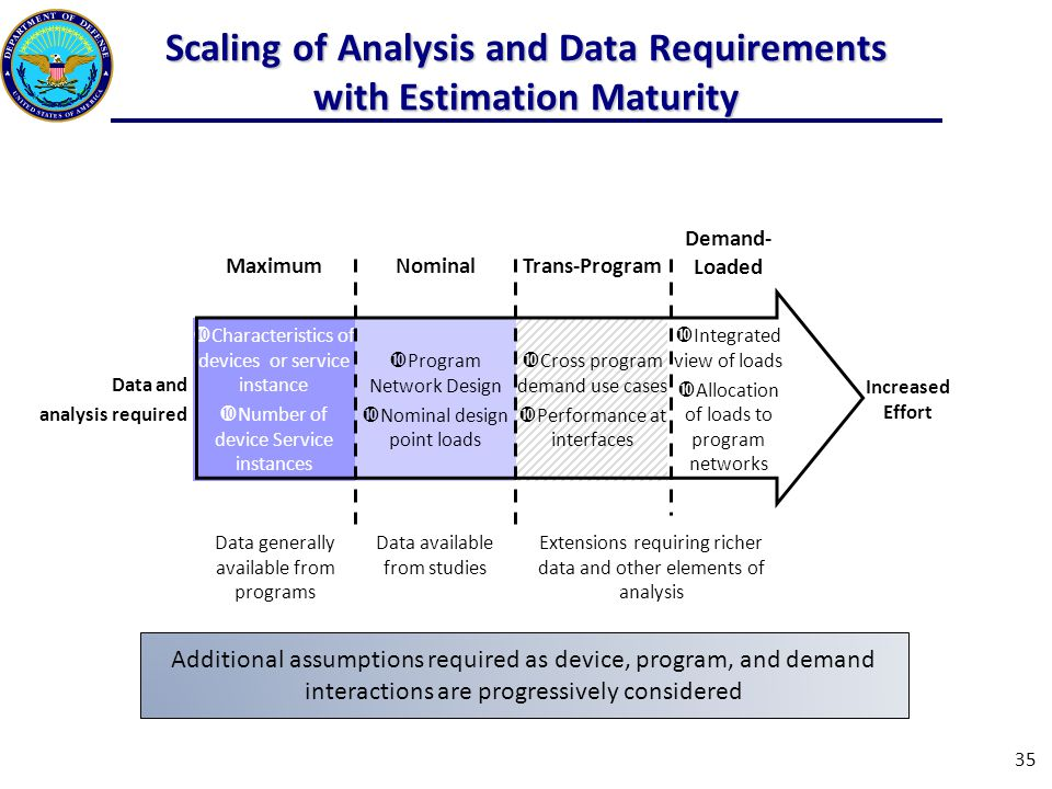Scaling of Analysis and Data Requirements with Estimation Maturity MaximumNominalTrans-Program Demand- Loaded Data and analysis required  Characteristics of devices or service instance  Number of device Service instances  Program Network Design  Nominal design point loads  Cross program demand use cases  Performance at interfaces  Integrated view of loads  Allocation of loads to program networks Increased Effort 35 Data generally available from programs Data available from studies Extensions requiring richer data and other elements of analysis Additional assumptions required as device, program, and demand interactions are progressively considered